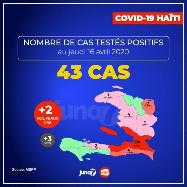 Covid-19 : 43 cas recensés, Petion-Ville et Delmas, les communes les plus touchées
