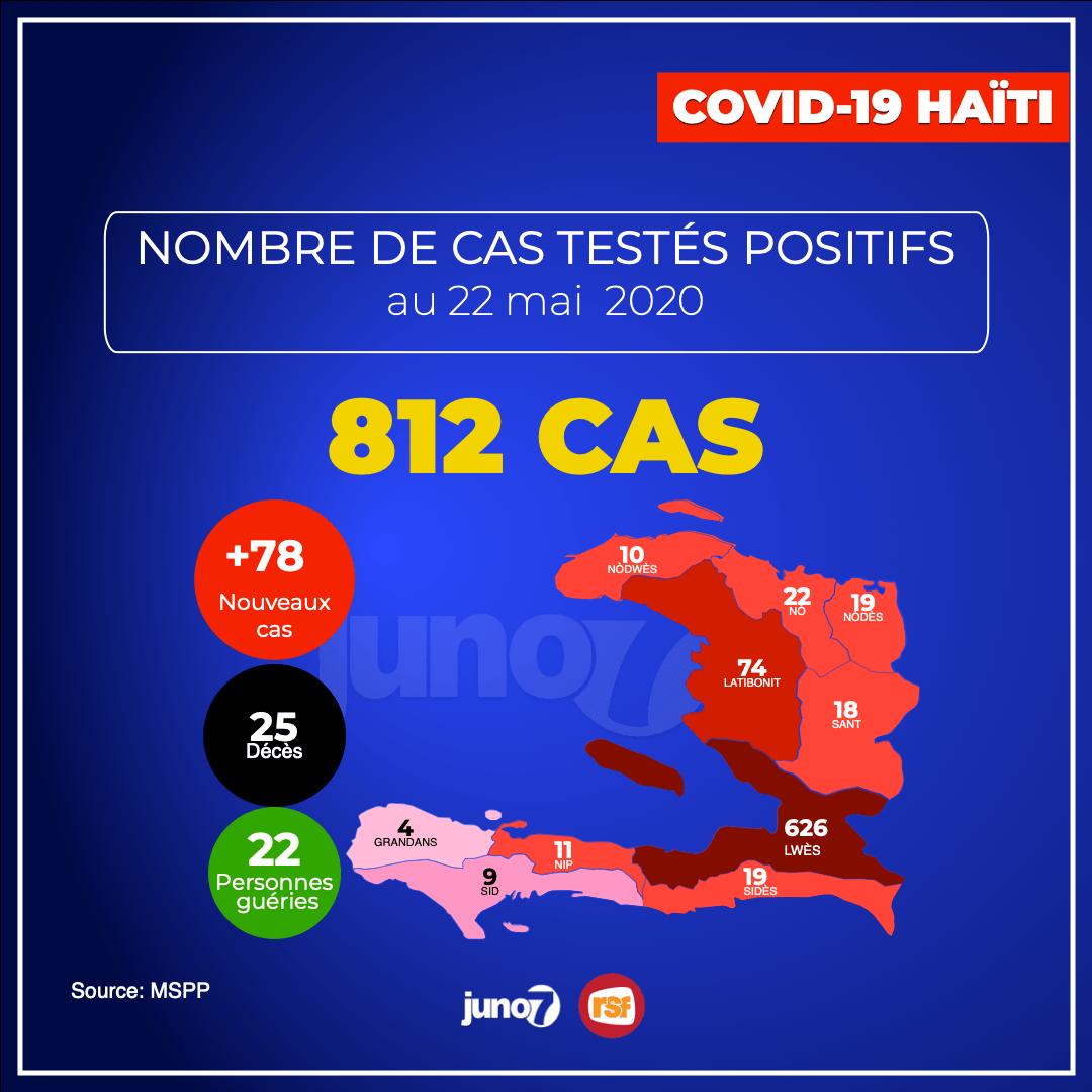 812 CAS covid-19